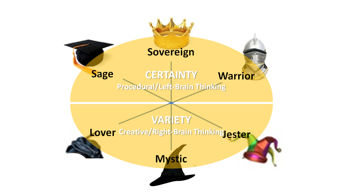 Chart of Certainty and Variety Archetypes
