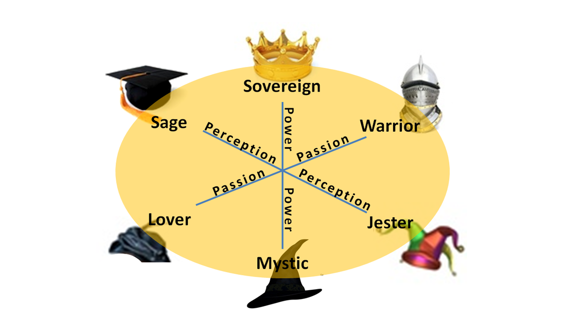 Picture Chart of Archetypes